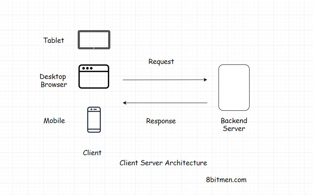 How To Design A Web Application Software Architecture 101