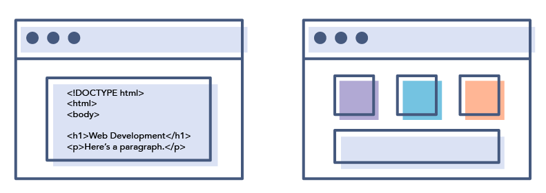 The Web Developer Faq